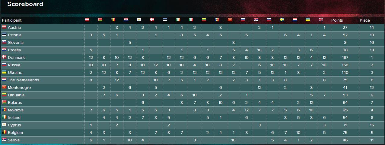Semi-Final One scoreboard