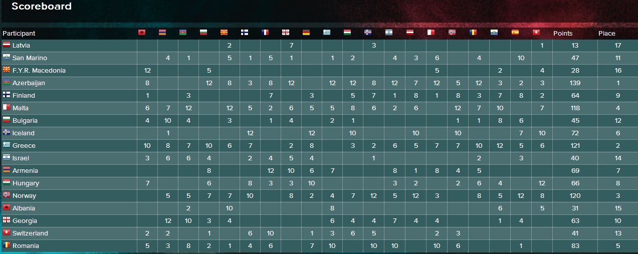Semi-Final Two scoreboard