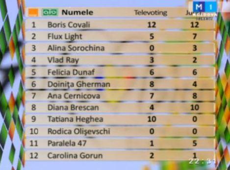 Moldova voting results   escwebs.net