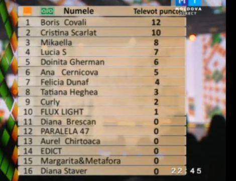 Moldova televoting