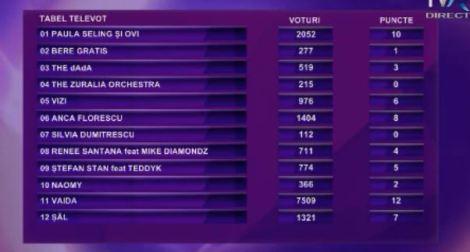 Televoting results Romania