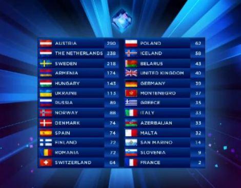 Scoreboard Eurovision