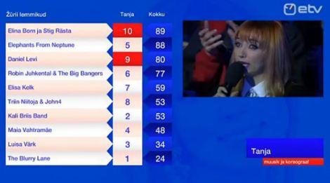 Eesti Laul jury votes