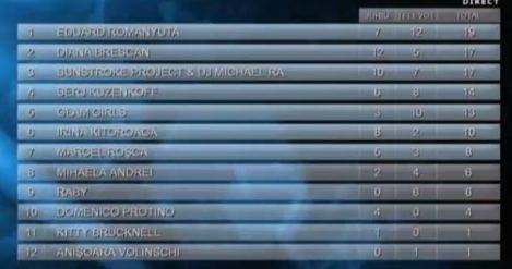 Moldova results first semi-final