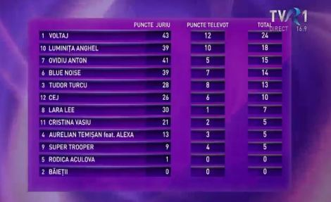 Romania Eurovision results
