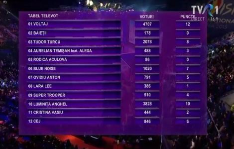 Televoting results Romania1