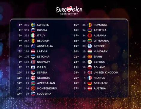Scoreboard 2015 eurovision